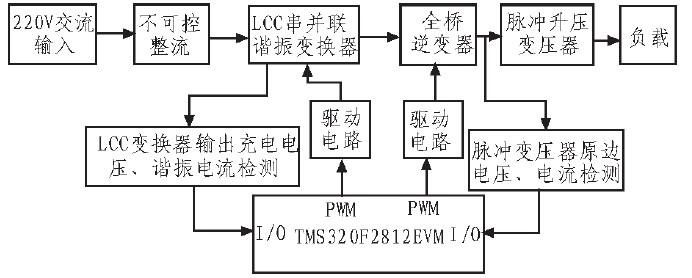 高压脉冲电源系统结构框图