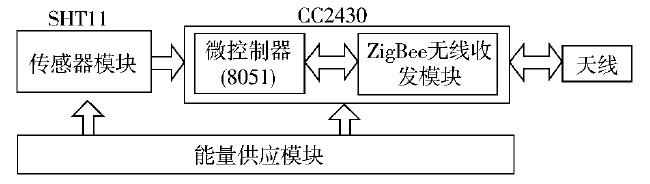 传感器节点结构图