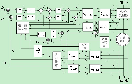 双馈风力发电机励磁控制系统的研究