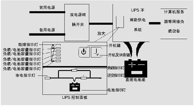 在计算机、服务器等设备环境中,供电系统都装有高速欠压保护和热保护电路。其主要的作用是:当电网欠压时,依靠滤波电容中的能量来维持工作,一般能够维持10ms左右。由于市电电网的供电质量达不到服务器类设备对供电的要求,因此在大型的和比较重要的计算机机房,供电基本上都是双路电源加UPS供电,以保证计算机系统的正常运行。因此,我们对计算机等负载设备供电系统的管理主要是针对双电路和UPS系统的管理。 如图所示,独立的220V双路电源进来,首先接到双路电源转换开关上面的接入端,接出端是用一根220V的电缆线接到UPS的
