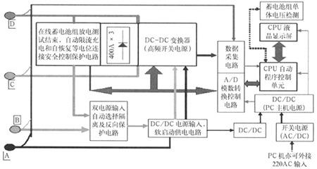 安全,节能的蓄电池容量测试新技术