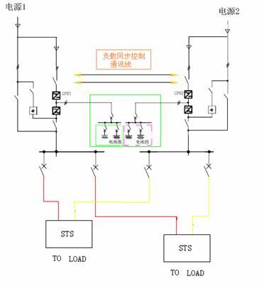 市电掉电时,切换到电池供电,当负载电流发生畸变时,也由逆变器(Ⅱ)