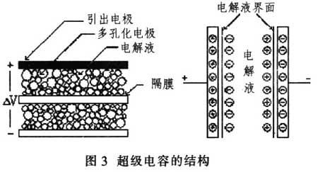 随着超级电容器的放电,正,负极板上的电荷被外电路泄放,电解液界面上