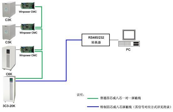 单台pc机通过rs485/232接口监控多台ups