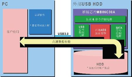 0-sata桥接芯片mb86c30系列的首款 芯片,装入pc外围器件后,数据传输率