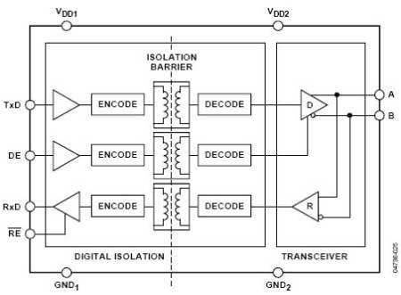 adm2483应用电路如图3所示,本电路仅供参考,若遇特殊应用,为了设备及