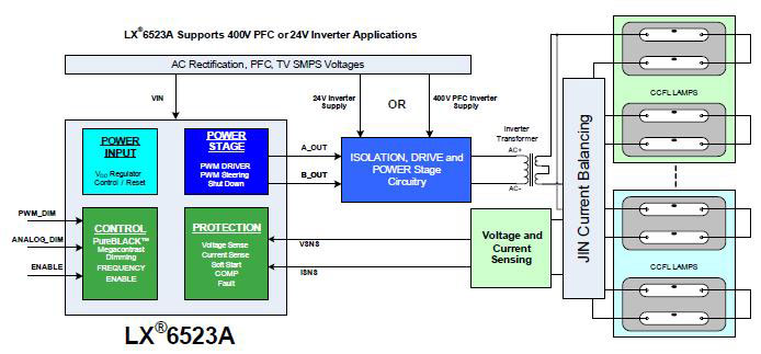 microsemi推出lcd背光逆变器的新系列lx6523a控制器