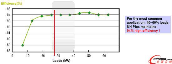 3.6 UPS系统 UPS采用台达电子最先进的高智能容错UPS,其采用N+X架构设计,提高系统容错度,可按需配制可靠度等级,满足不断变化的负载需求,可随需扩容,具备最短系统修复时间能力的高可靠,高可用的智能UPS系统。此UPS基于模块化技术设计,可实现热插拔维护和扩容,其具有如下几个显著优势: 3.