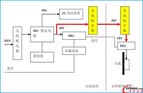 图1户外基站dc48v供电的rru的