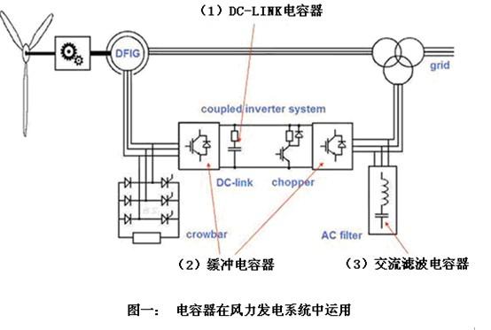 如果使用铝电解电容器的话,都需要很多铝电解电容器串,并联,才能达到