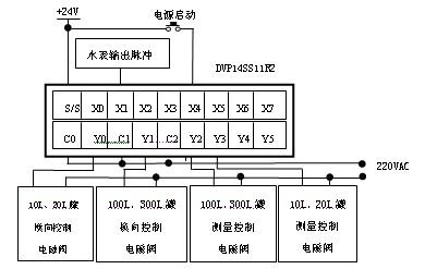 cpu模块电路设计如图4所示,扩展模块电路图5所示,程序框图如图6所示.