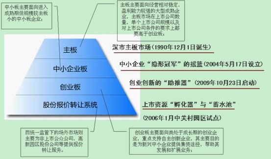 中国电源企业ipo上市现状及流程分析