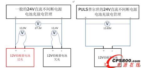 puls普尔世的直流不间断电源的独特的电池充放电管理