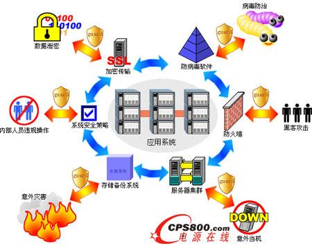 系统安全设计结构图