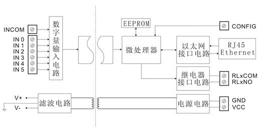 sy ddn-rj45系列产品按工业标准设计制造,信号输入 / 输出之间隔离
