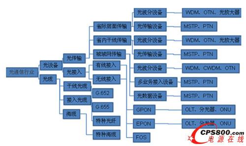光通信行产业链
