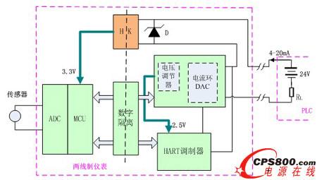 降低地线之间的回路电流,形成两个设备间的电气隔离,从而降低了4-20ma