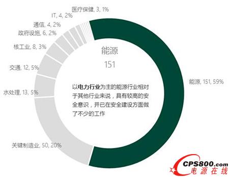 59%集中在电力能源行业