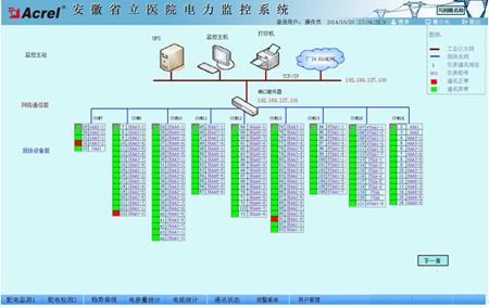 > 电力监控系统在安徽省立医院的应用       系统通讯结构示意图,主要