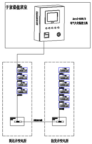 电气火灾监控系统拓扑图