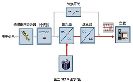 ups内部结构图
