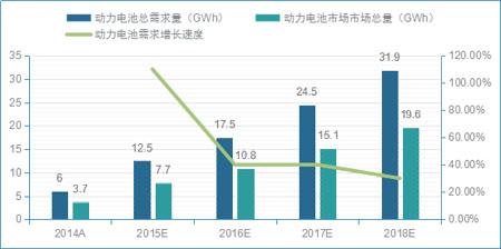 2019年我国动力电池结构件市场规模将达18亿元