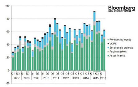 2016年全球可再生能源投资将低于去年