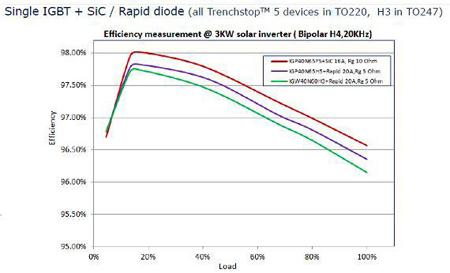 大联大品佳推出的英飞凌TRENCHSTOP? 5效率测量:3 KVA H4逆变器, 20 kHz开关频率