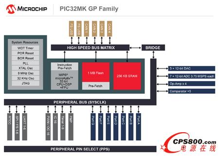 microchip推出专为电机控制和通用应用而优化的新型32位pic32系列mcu