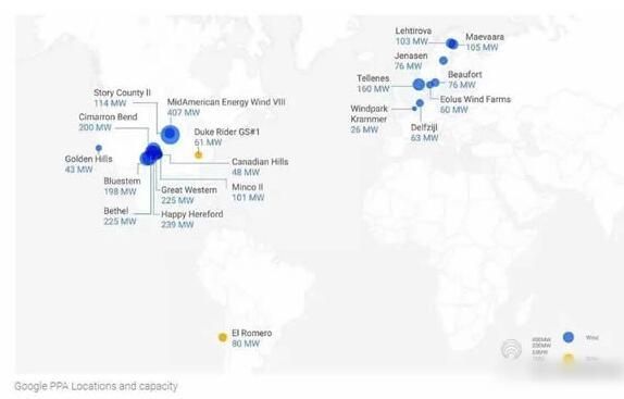 7月初,Google与荷兰电力供应商Eneco公司签署了一项为期10年的清洁能源购买协议(PowerPurchase Agreement,简称PPA),未来Eneco将为建立在荷兰的Eemshaven数据中心供电。根据谷歌的承诺,到2017年,谷歌数据中心将实现100%的可再生能源供给。 大型数据中心用电量极大,而且需要稳定、可靠的电力供应。数据显示,2013年全美国的数据中心就消耗了约910亿千瓦时的电量,这几乎相当于北京市一年的用电量(北京市2016年全社会用电量为1020亿千瓦时)。目前谷歌在全球